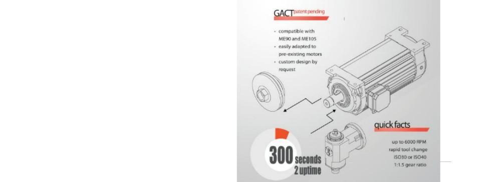GACT angle head